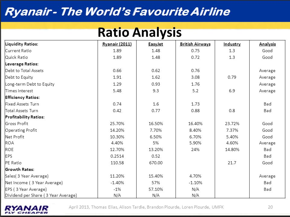 strategic management of british airways company The final stage is refreezing in which the company had to alleviate changes by   the key problem for british airways is the poor management strategies earlier.