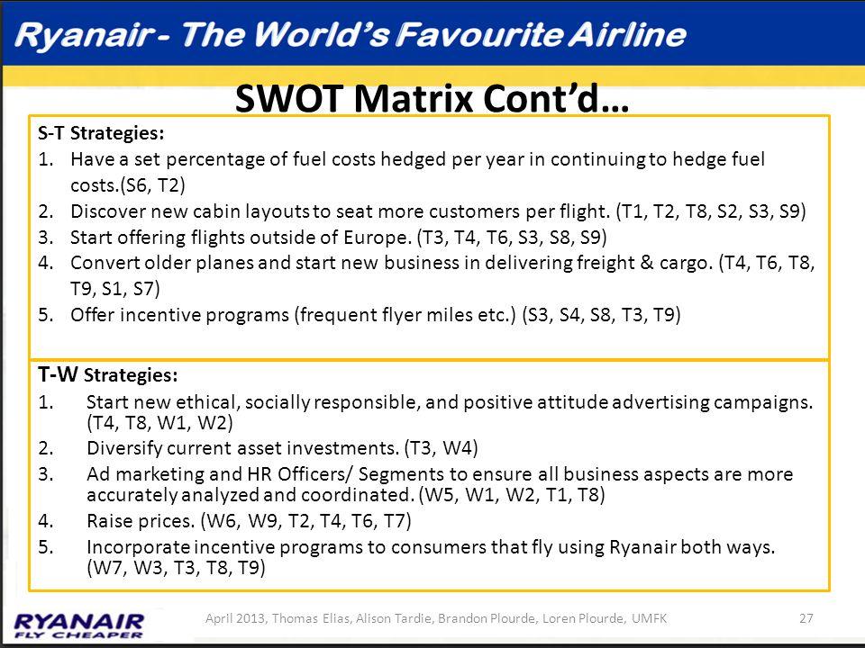 SWOT Matrix Cont'd… T-W Strategies: S-T Strategies: