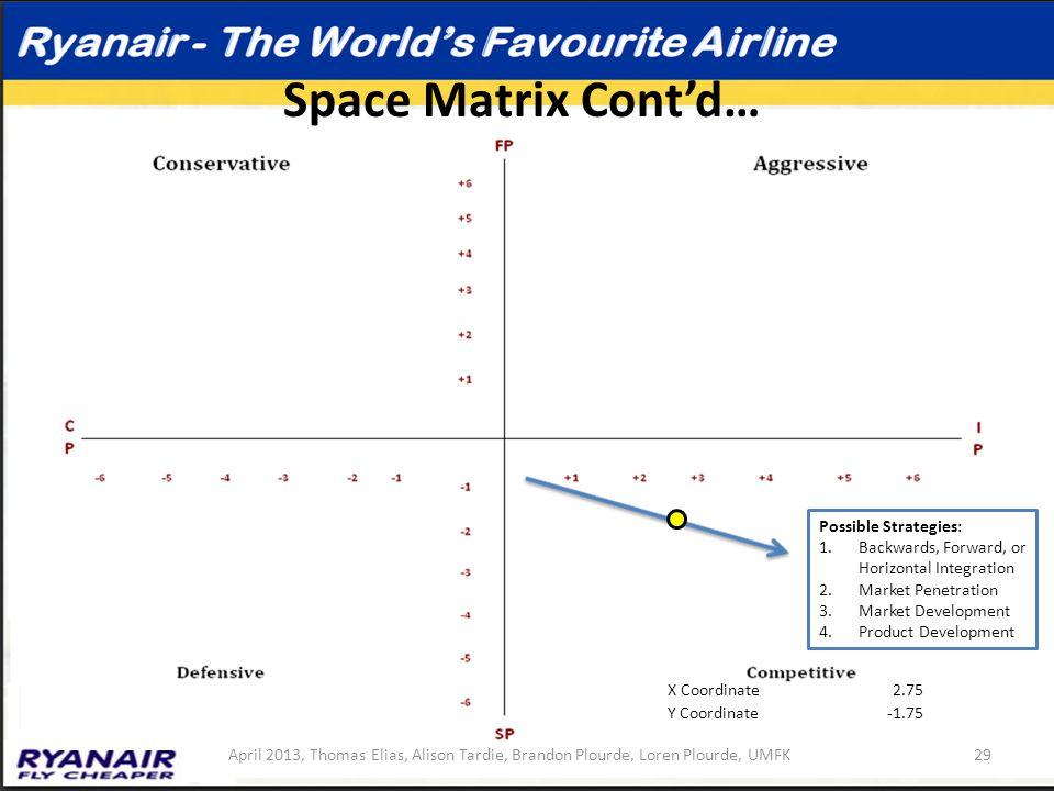 Space Matrix Cont'd… Possible Strategies: