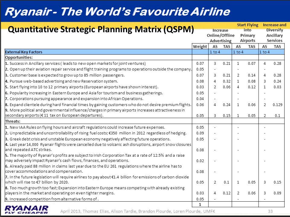 Quantitative Strategic Planning Matrix (QSPM)