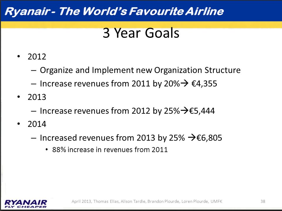 3 Year Goals 2012 Organize and Implement new Organization Structure