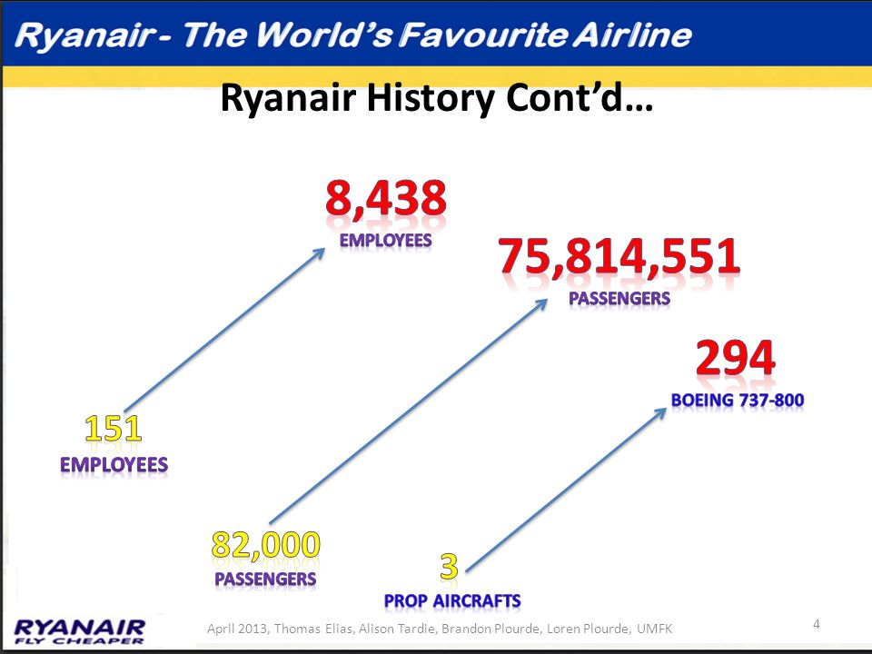 the history of the ryanair business The ryanair business strategy is a low cost, no frills airline their vision is to have people fly for free.