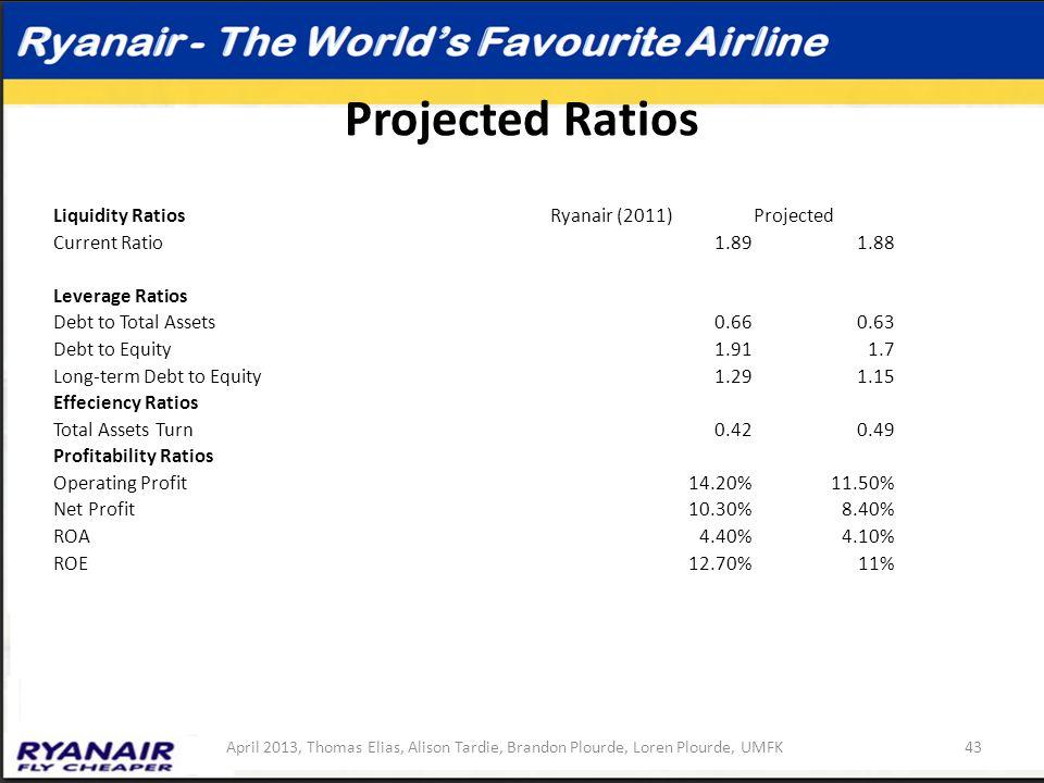 Projected Ratios Liquidity Ratios Ryanair (2011) Projected