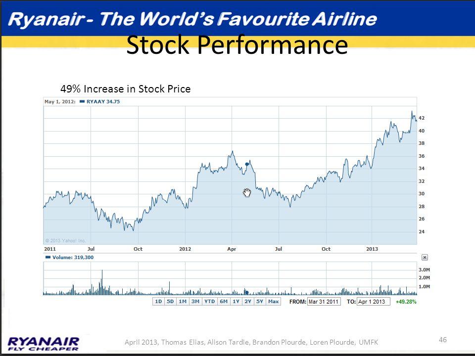 Stock Performance 49% Increase in Stock Price