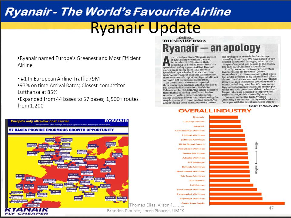 Ryanair Update Ryanair named Europe s Greenest and Most Efficient Airline. #1 In European Airline Traffic 79M.