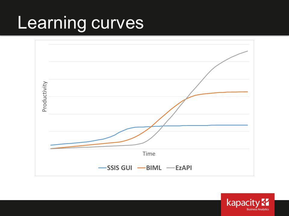 Learning curves Næste slide: THANKS FOR LISTENING