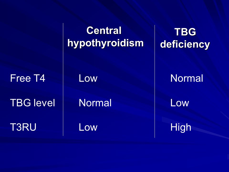 TBG deficiency Central. hypothyroidism. Free T4 Low Normal.