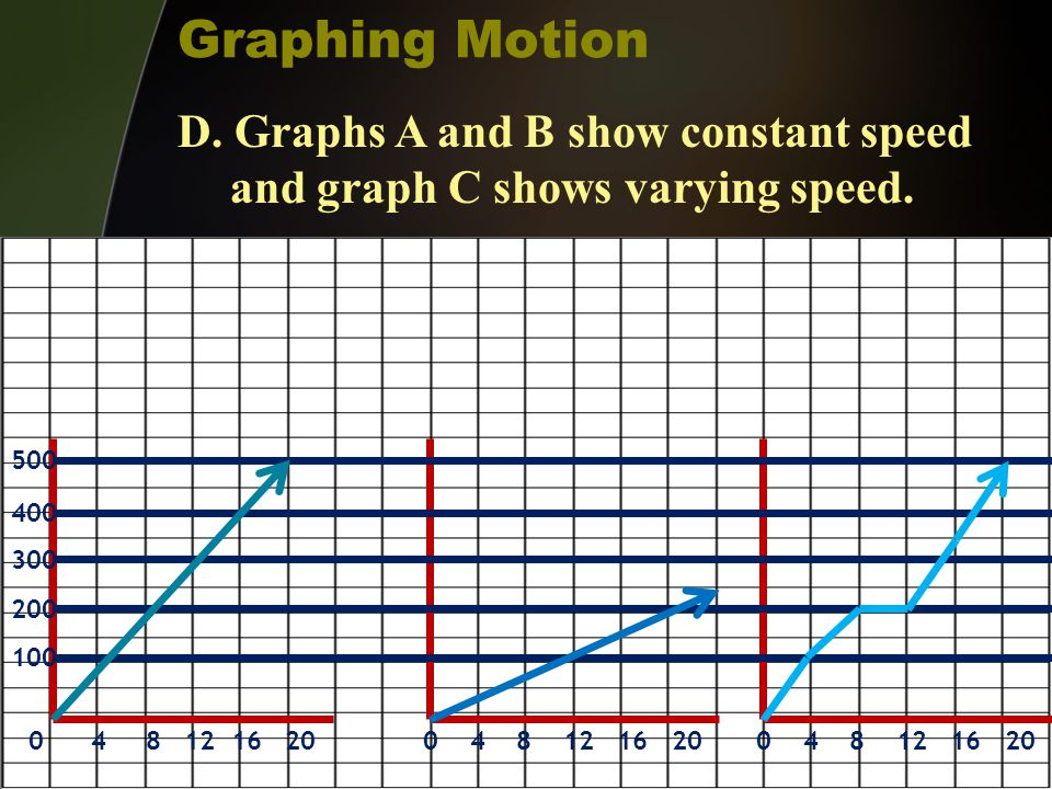 Graphing Motion D. Graphs A and B show constant speed and graph C shows varying speed