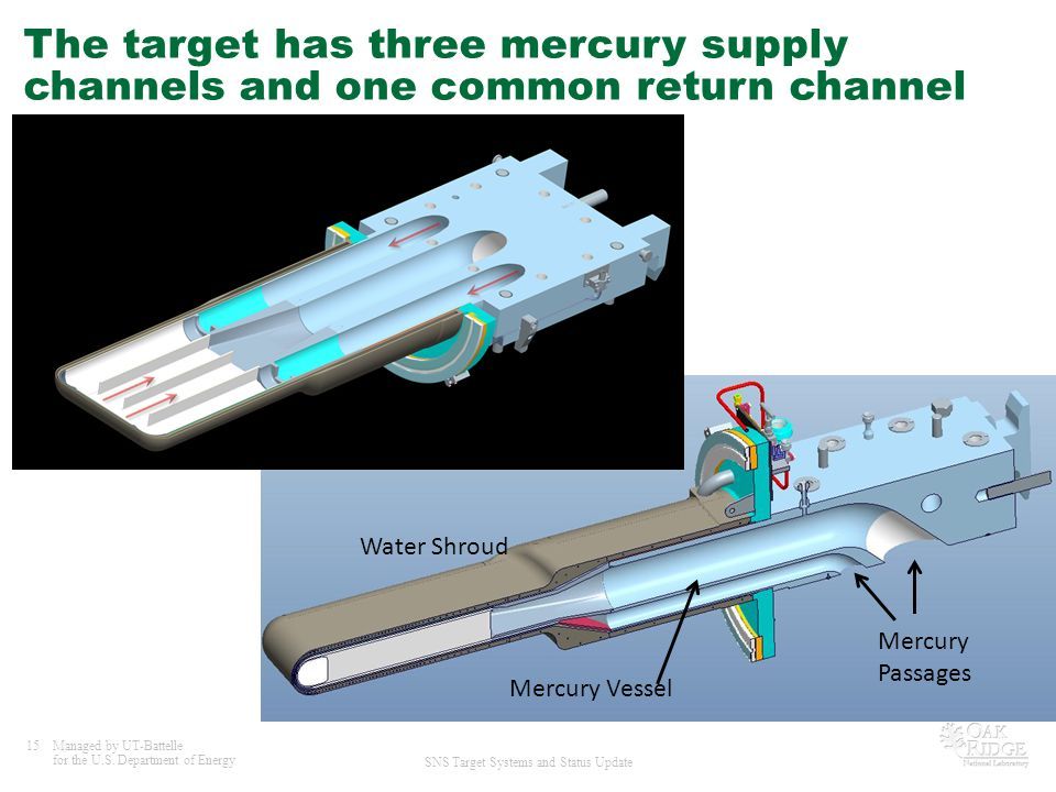 The target has three mercury supply channels and one common return channel