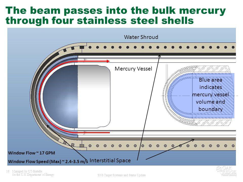 Blue area indicates mercury vessel volume and boundary