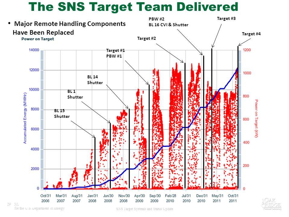 The SNS Target Team Delivered