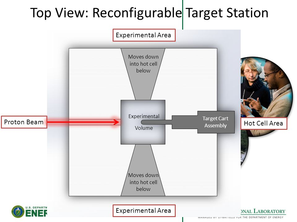 Top View: Reconfigurable Target Station