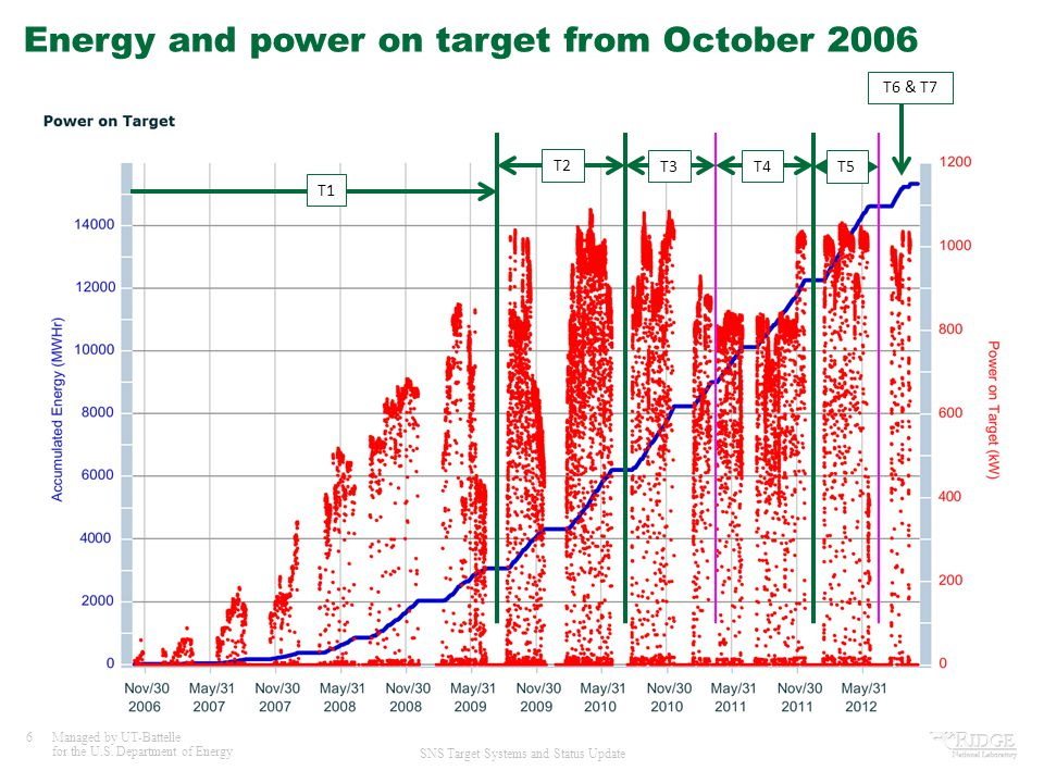 Energy and power on target from October 2006