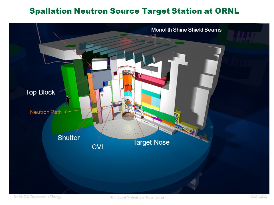 Spallation Neutron Source Target Station at ORNL