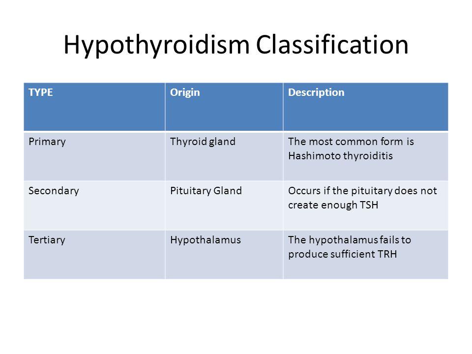 Hypothyroidism Classification