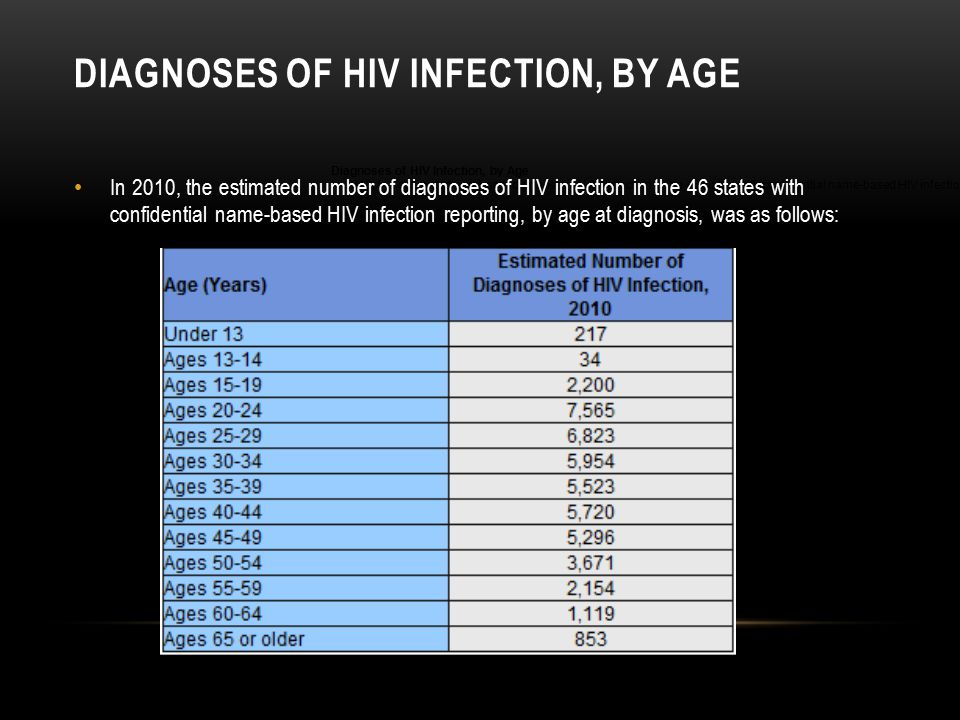 Diagnoses of HIV Infection, by Age