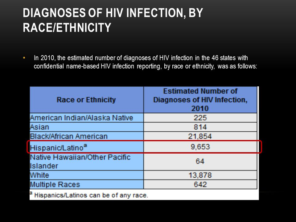 Diagnoses of HIV Infection, by Race/Ethnicity