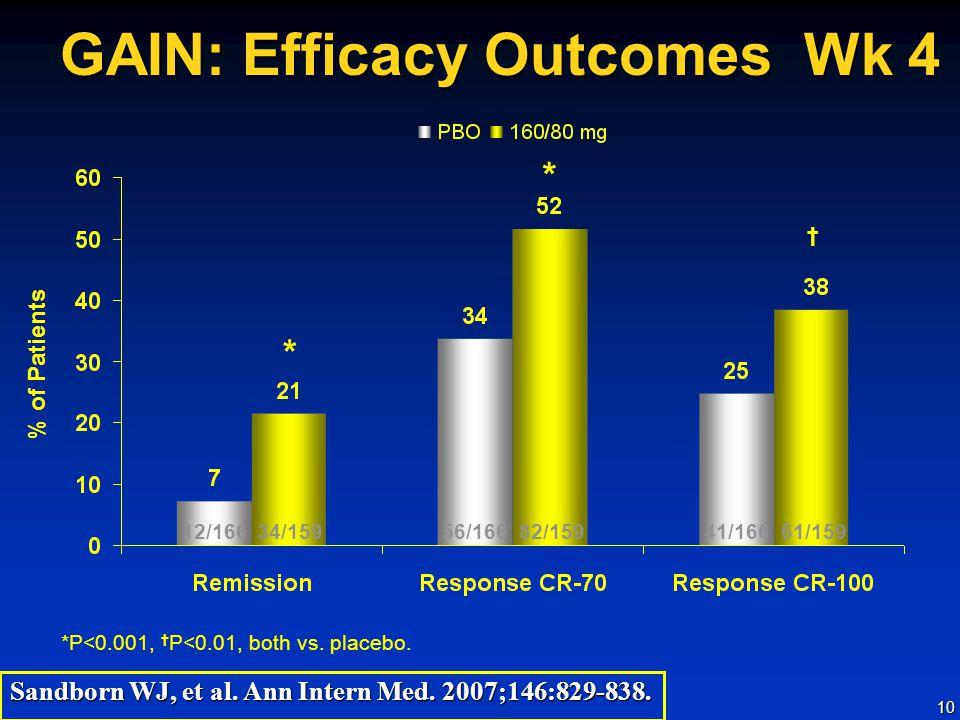 GAIN: Efficacy Outcomes Wk 4