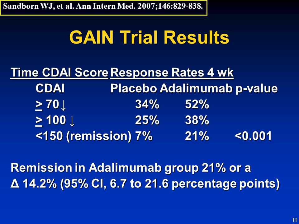 GAIN Trial Results Time CDAI Score Response Rates 4 wk