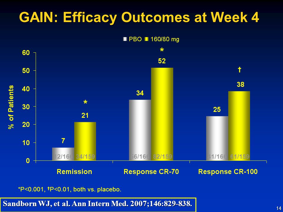 GAIN: Efficacy Outcomes at Week 4