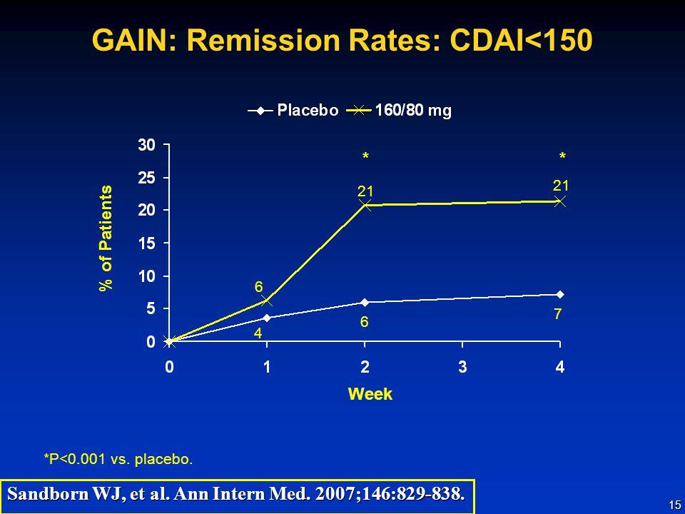 GAIN: Remission Rates: CDAI<150