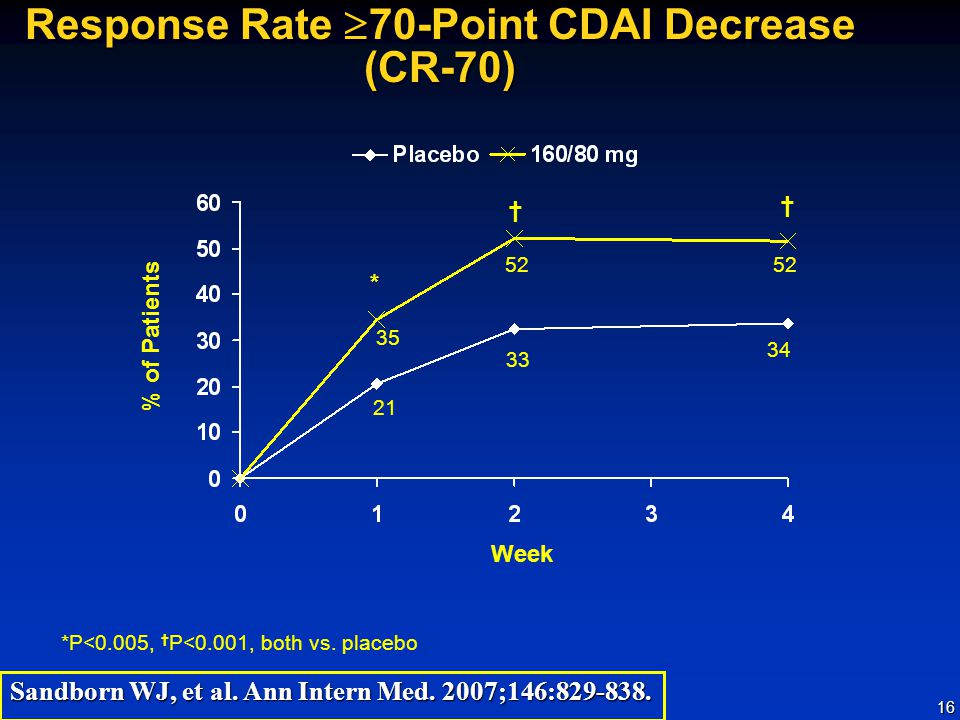 Response Rate 70-Point CDAI Decrease (CR-70)