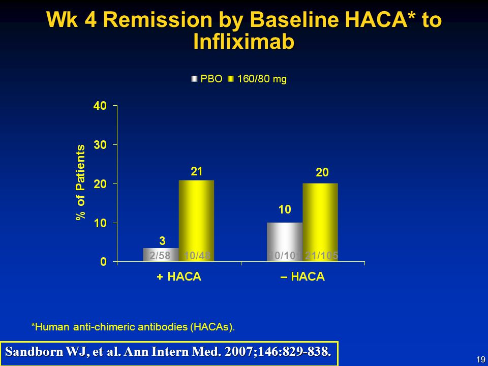 Wk 4 Remission by Baseline HACA* to Infliximab