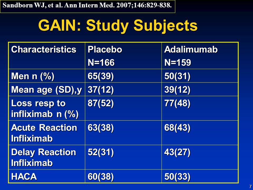 GAIN: Study Subjects Characteristics Placebo N=166 Adalimumab N=159