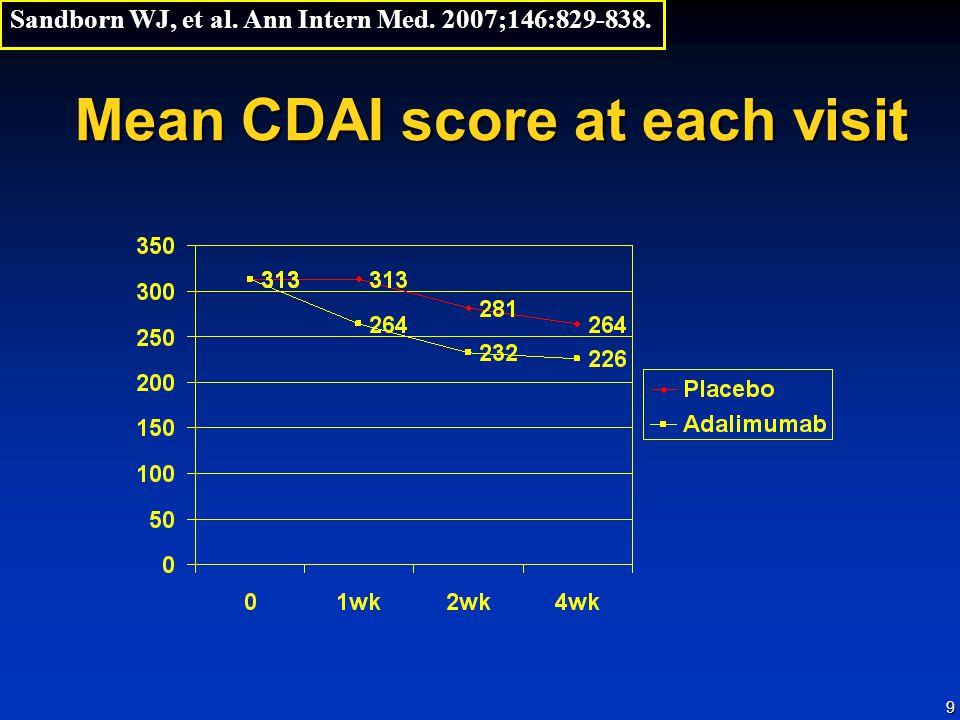 Mean CDAI score at each visit