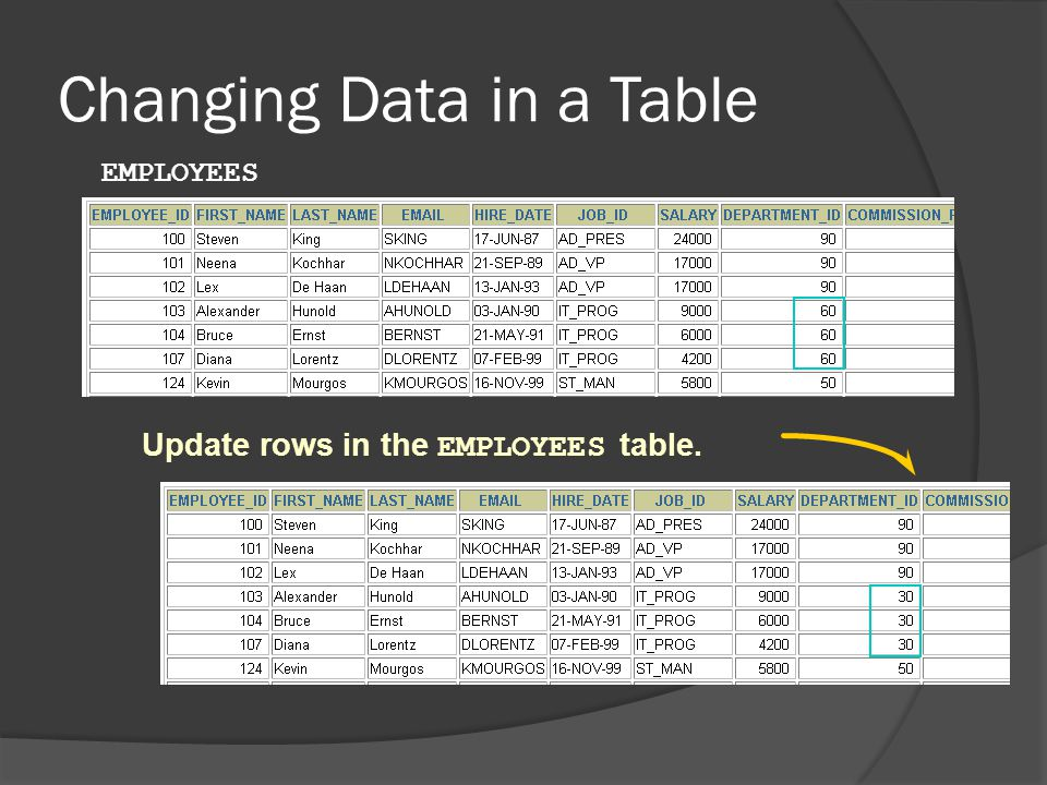 Changing Data in a Table