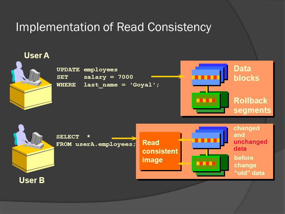 Implementation of Read Consistency