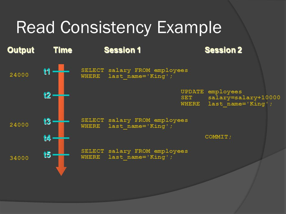 Read Consistency Example