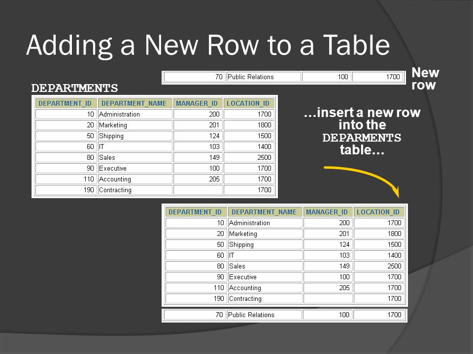 Adding a New Row to a Table