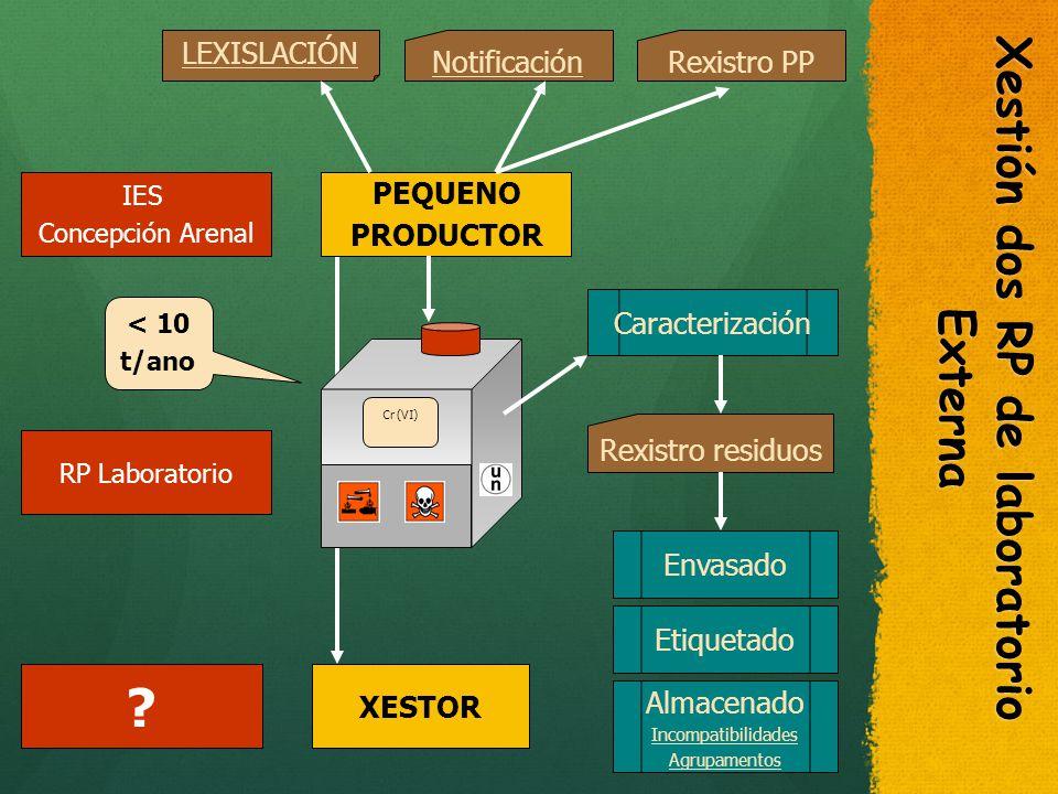 Xestión dos RP de laboratorio Externa