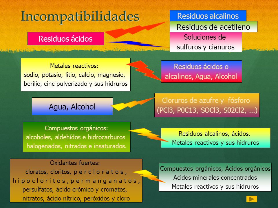 Incompatibilidades Residuos alcalinos Residuos de acetileno