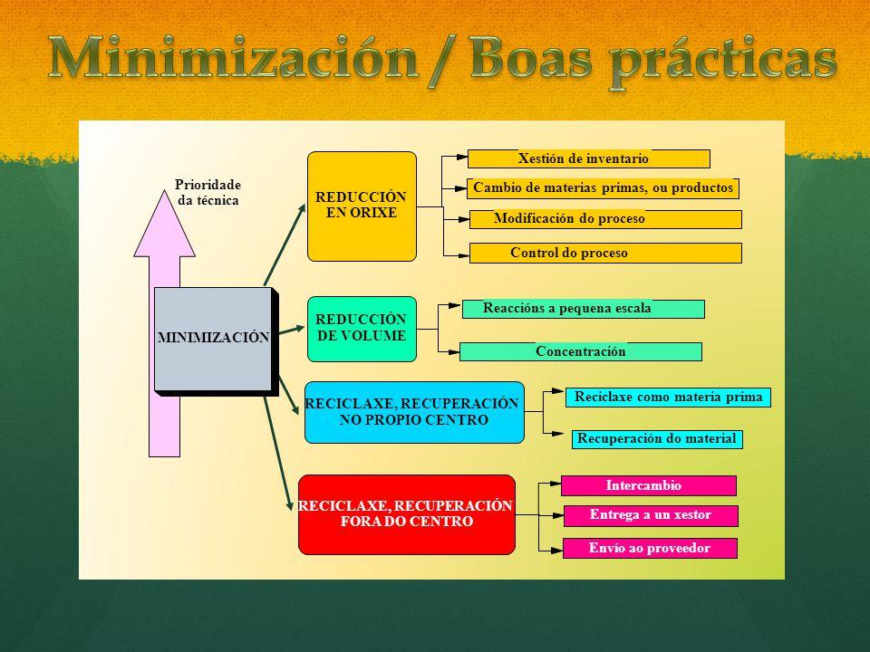 Minimización / Boas prácticas