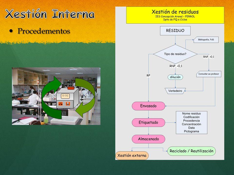 Xestión Interna Procedementos Cr (VI)