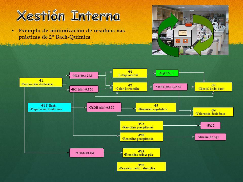 Xestión Interna Cr (VI) Exemplo de minimización de residuos nas prácticas de 2º Bach-Química. P2.