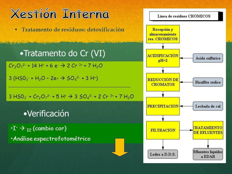 Xestión Interna Tratamento do Cr (VI) Verificación