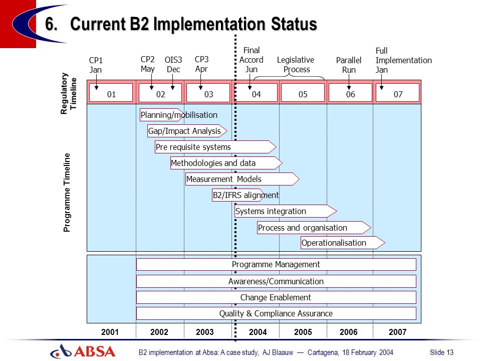 6. Current B2 Implementation Status