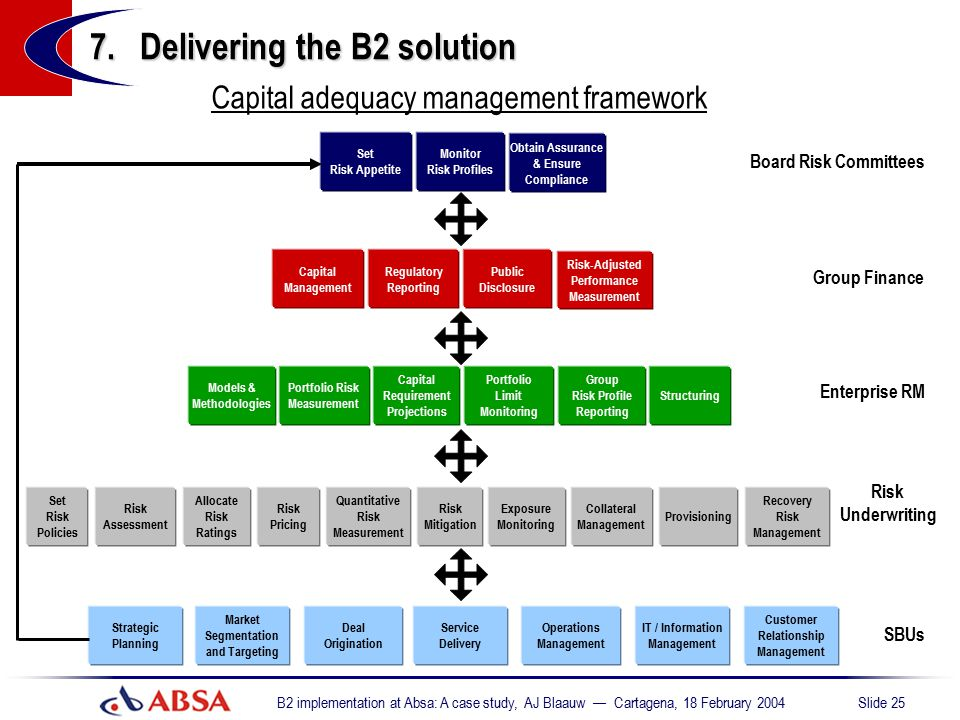 Capital adequacy management framework