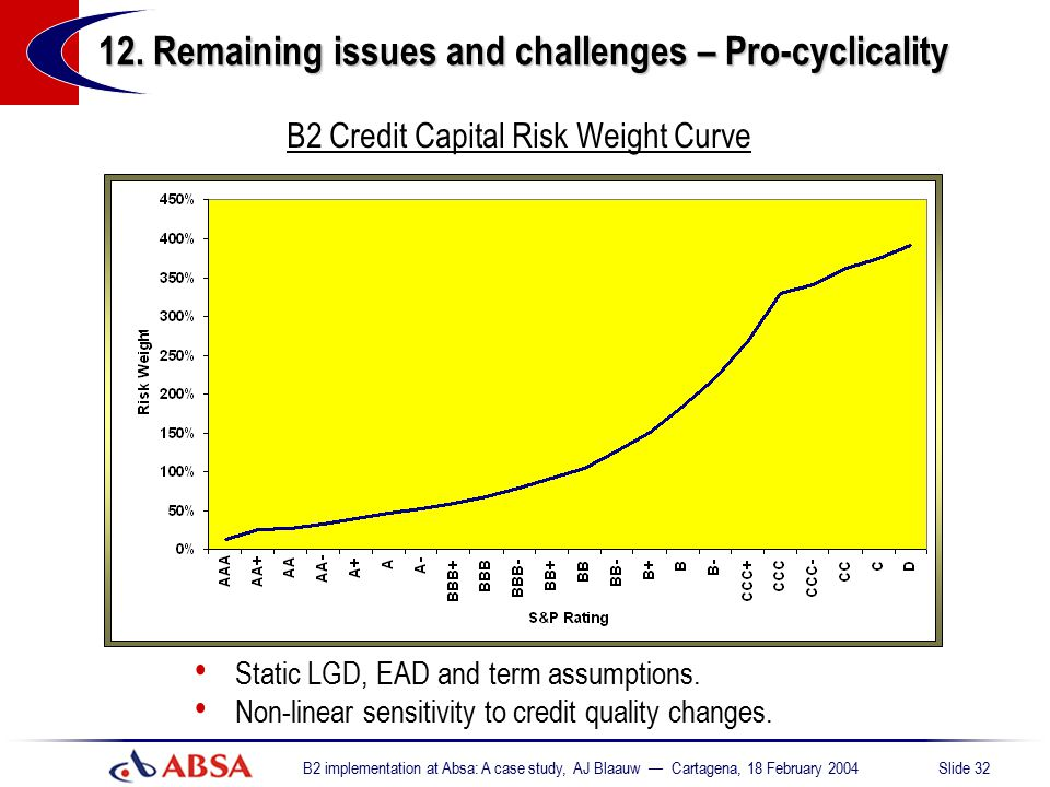 12. Remaining issues and challenges – Pro-cyclicality