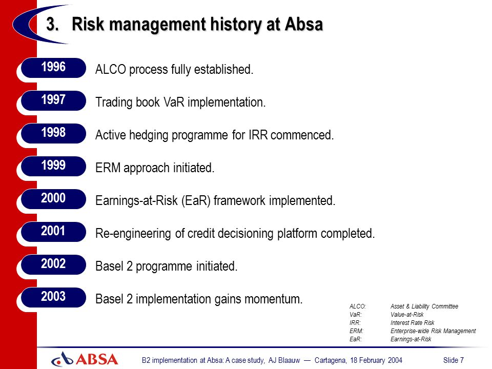 3. Risk management history at Absa