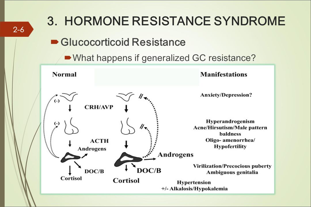 3. HORMONE RESISTANCE SYNDROME