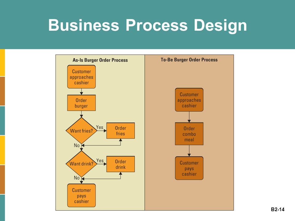 Business Process Design