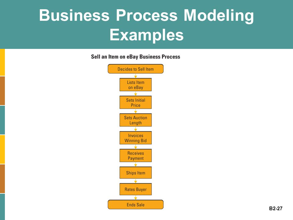 Business Process Modeling Examples
