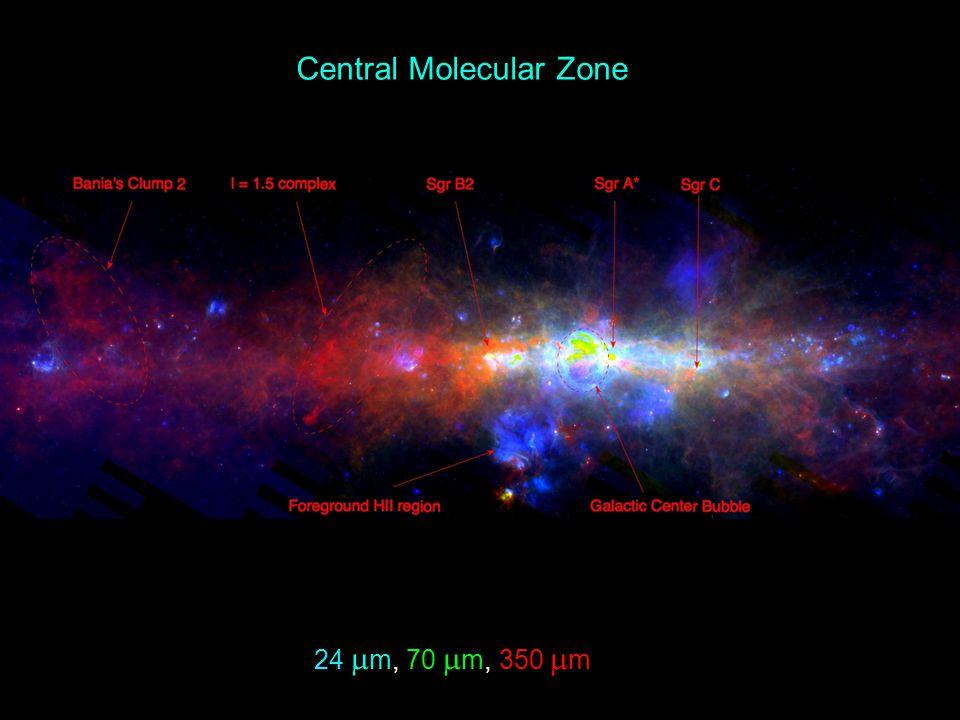 Central Molecular Zone