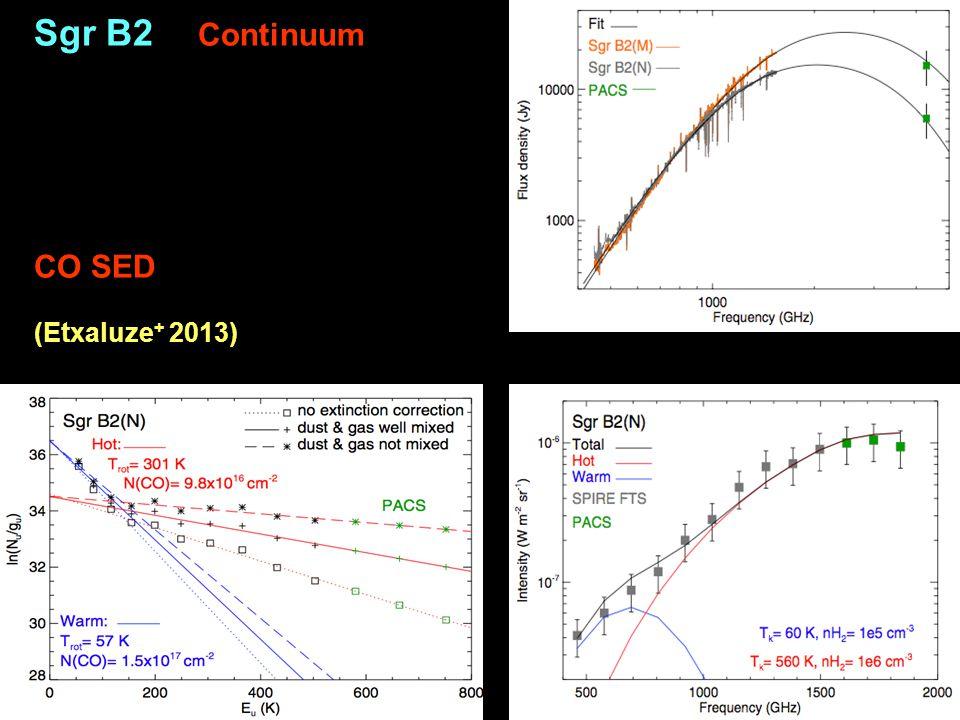 Sgr B2 Continuum CO SED (Etxaluze+ 2013)