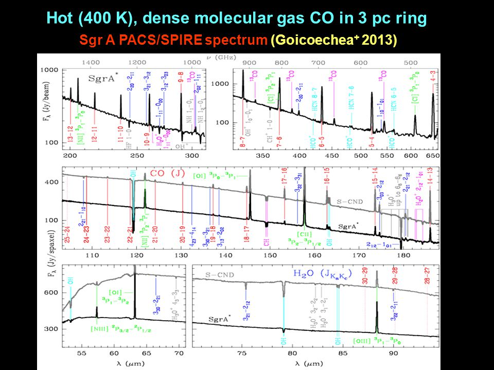 Hot (400 K), dense molecular gas CO in 3 pc ring