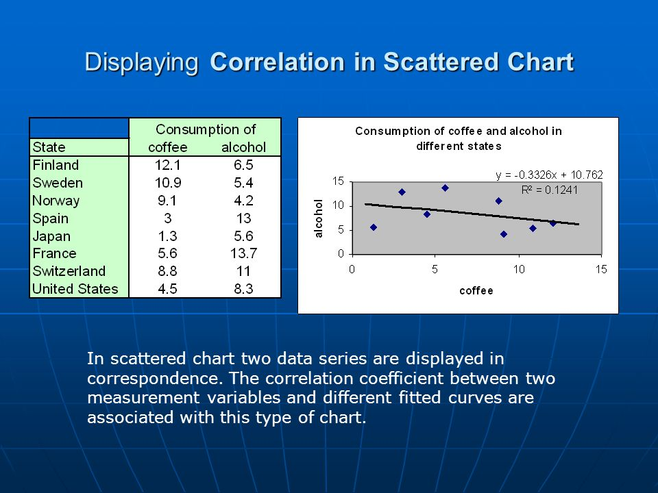 Displaying Correlation in Scattered Chart
